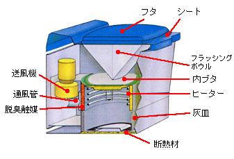 インシノレットの構造